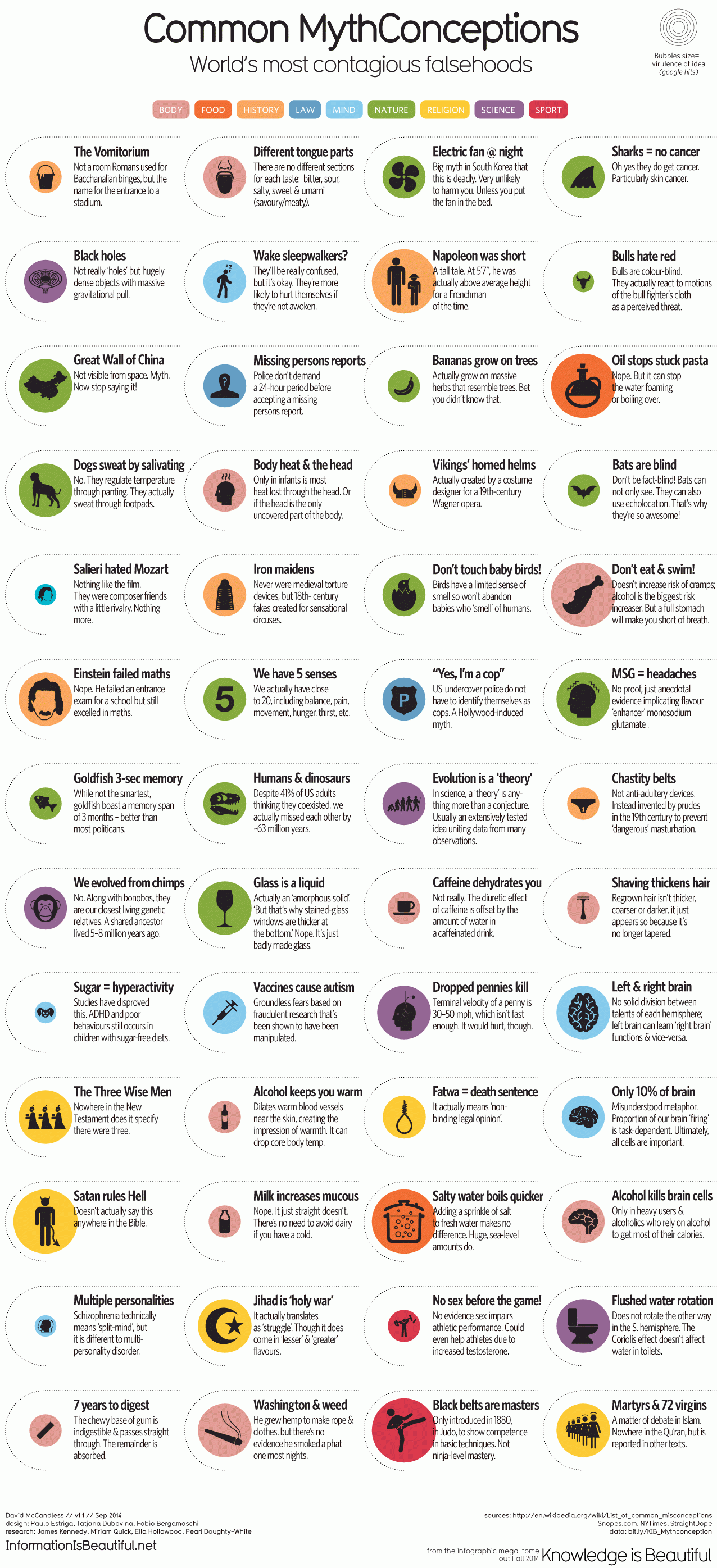 1276_Common-Mythconceptions_Oct22nd