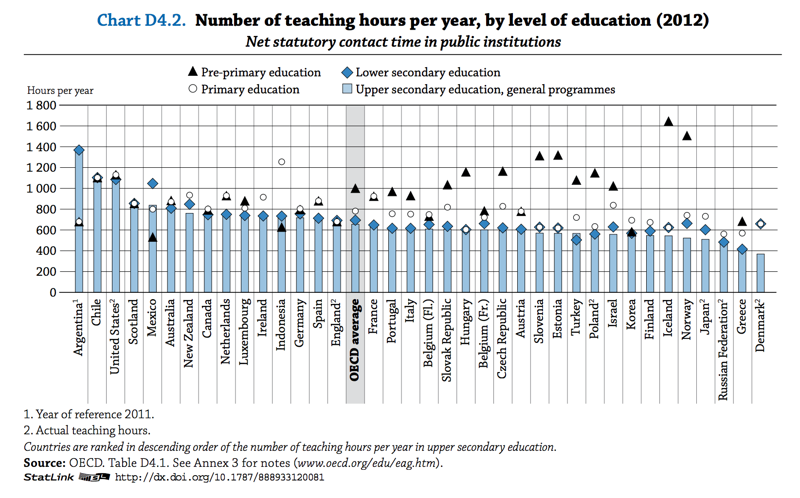 OECD_TeachingHours
